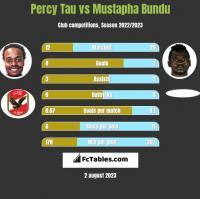 Percy Tau vs Mustapha Bundu h2h player stats