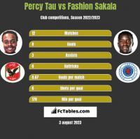 Percy Tau vs Fashion Sakala h2h player stats