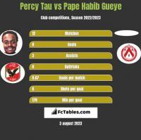 Percy Tau vs Pape Habib Gueye h2h player stats