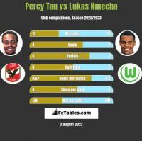 Percy Tau vs Lukas Nmecha h2h player stats