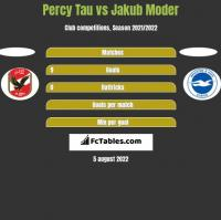 Percy Tau vs Jakub Moder h2h player stats