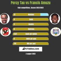 Percy Tau vs Francis Amuzu h2h player stats