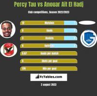 Percy Tau vs Anouar Ait El Hadj h2h player stats