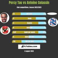 Percy Tau vs Antoine Colassin h2h player stats
