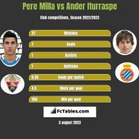 Pere Milla vs Ander Iturraspe h2h player stats