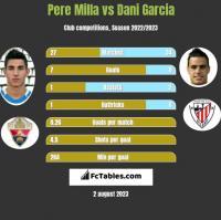 Pere Milla vs Dani Garcia h2h player stats