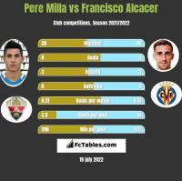 Pere Milla vs Francisco Alcacer h2h player stats