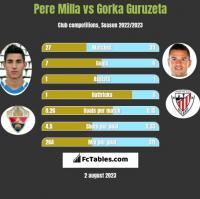 Pere Milla vs Gorka Guruzeta h2h player stats