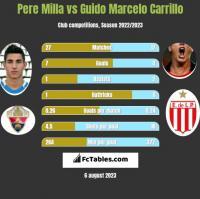 Pere Milla vs Guido Marcelo Carrillo h2h player stats