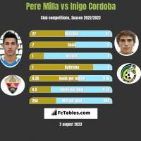 Pere Milla vs Inigo Cordoba h2h player stats