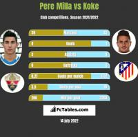 Pere Milla vs Koke h2h player stats