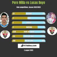 Pere Milla vs Lucas Boye h2h player stats