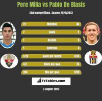 Pere Milla vs Pablo De Blasis h2h player stats
