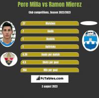 Pere Milla vs Ramon Mierez h2h player stats