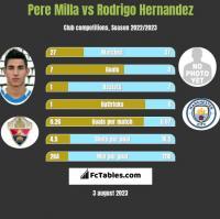 Pere Milla vs Rodrigo Hernandez h2h player stats
