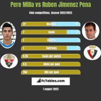 Pere Milla vs Ruben Jimenez Pena h2h player stats