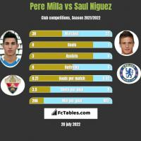 Pere Milla vs Saul Niguez h2h player stats