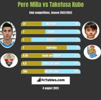 Pere Milla vs Takefusa Kubo h2h player stats