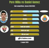 Pere Milla vs Daniel Gomez h2h player stats