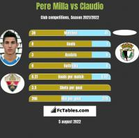 Pere Milla vs Claudio h2h player stats