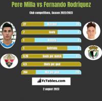 Pere Milla vs Fernando Rodriquez h2h player stats