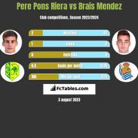 Pere Pons Riera vs Brais Mendez h2h player stats