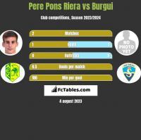 Pere Pons Riera vs Burgui h2h player stats