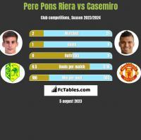 Pere Pons Riera vs Casemiro h2h player stats