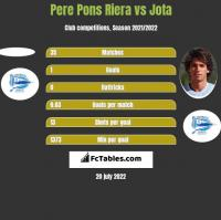 Pere Pons Riera vs Jota h2h player stats