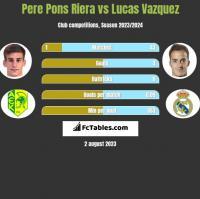 Pere Pons Riera vs Lucas Vazquez h2h player stats