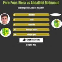 Pere Pons Riera vs Abdallahi Mahmoud h2h player stats