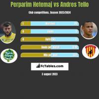 Perparim Hetemaj vs Andres Tello h2h player stats