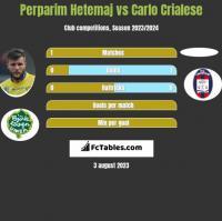 Perparim Hetemaj vs Carlo Crialese h2h player stats