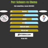 Perr Schuurs vs Chema h2h player stats
