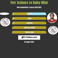 Perr Schuurs vs Daley Blind h2h player stats
