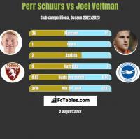 Perr Schuurs vs Joel Veltman h2h player stats
