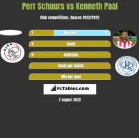 Perr Schuurs vs Kenneth Paal h2h player stats