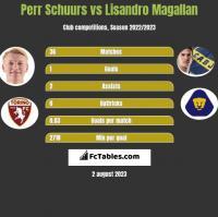 Perr Schuurs vs Lisandro Magallan h2h player stats