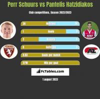 Perr Schuurs vs Pantelis Hatzidiakos h2h player stats