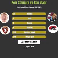 Perr Schuurs vs Ron Vlaar h2h player stats