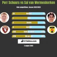 Perr Schuurs vs Sai van Wermeskerken h2h player stats