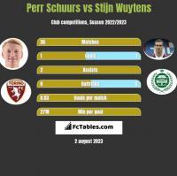 Perr Schuurs vs Stijn Wuytens h2h player stats