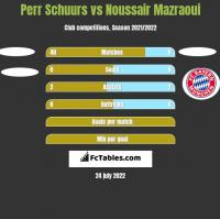 Perr Schuurs vs Noussair Mazraoui h2h player stats