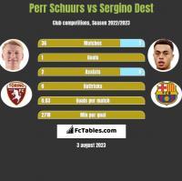 Perr Schuurs vs Sergino Dest h2h player stats