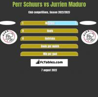 Perr Schuurs vs Jurrien Maduro h2h player stats