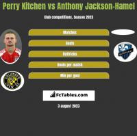 Perry Kitchen vs Anthony Jackson-Hamel h2h player stats