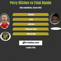 Perry Kitchen vs Fatai Alashe h2h player stats