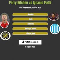 Perry Kitchen vs Ignacio Piatti h2h player stats