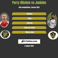 Perry Kitchen vs Juninho h2h player stats
