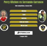 Perry Kitchen vs Servando Carrasco h2h player stats